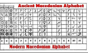 Ancient Macedonian alphabet [Source: Pinterest] - abc Translations