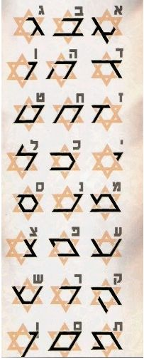 Hebrew alphabet [Source: Pinterest] - abc Translations